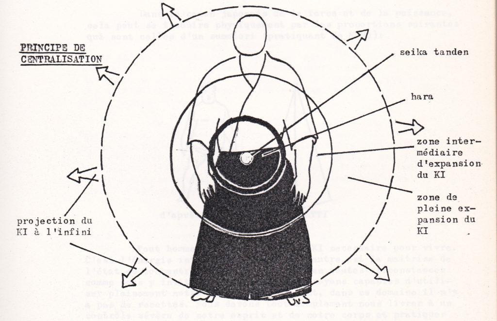 Schéma du principe de centralisation du « Ki » (dessin de Roberta Faulhaber)