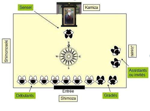Etiquette sur le tatami